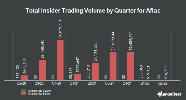 Insider Trades by Quarter for Aflac Incorporated (NYSE:AFL)