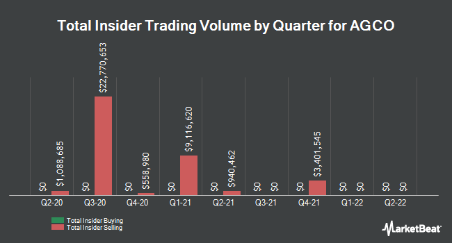 Insider Trades by Quarter for AGCO Corporation (NYSE:AGCO)