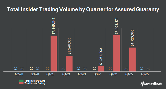 Insider Trades by Quarter for Assured Guaranty (NYSE:AGO)