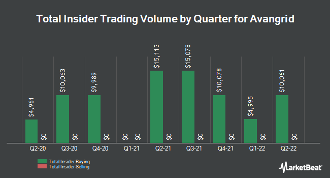Insider Buying and Selling by Quarter for Avangrid (NYSE:AGR)