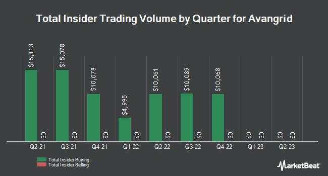 Insider Trades by Quarter for Avangrid (NYSE:AGR)