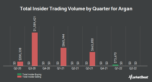 Insider Trades by Quarter for Argan (NYSE:AGX)