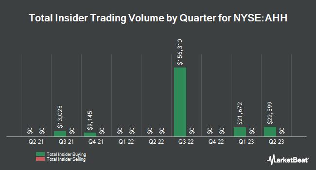 Insider Trading History for Armada Hoffler Properties (NYSE:AHH)