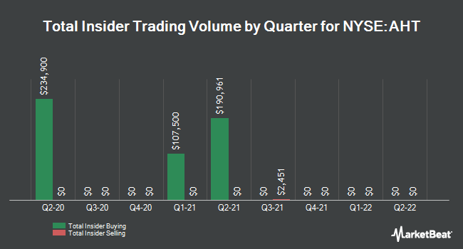 Insider Trades by Quarter for Ashford Hospitality Trust (NYSE:AHT)