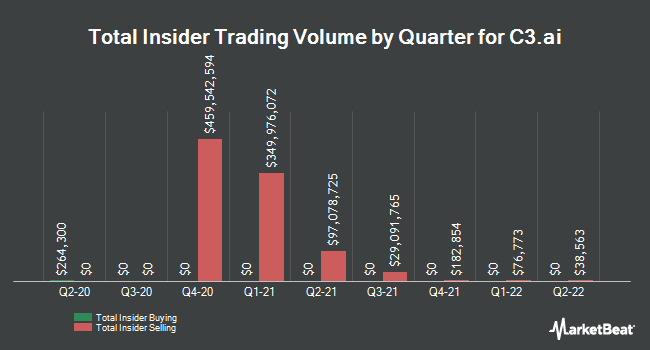 Insider Trades by Quarter for Arlington Asset Investment Corp (NYSE:AI)