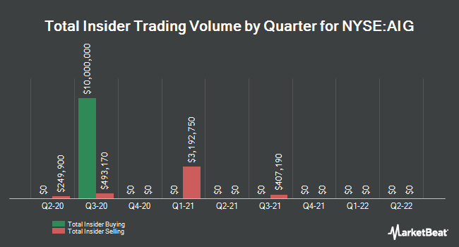 Insider Trades by Quarter for American International Group (NYSE:AIG)