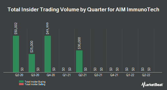 Insider Trades by Quarter for Aerosonic (NYSE:AIM)