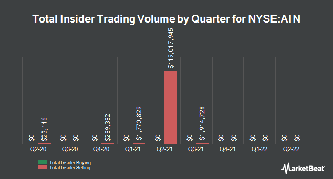 Insider Trades by Quarter for Albany International Corporation (NYSE:AIN)