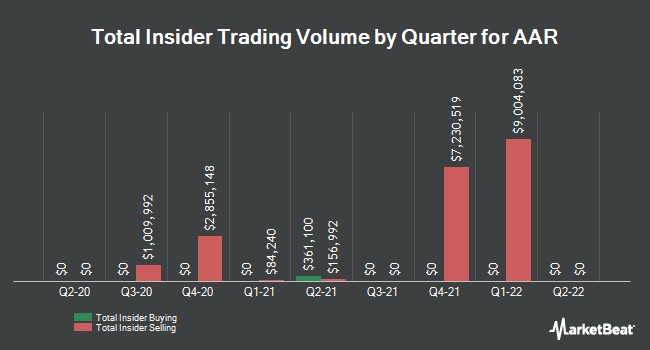 Insider Trades by Quarter for AAR (NYSE:AIR)