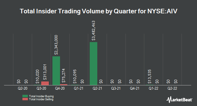 Insider Trades by Quarter for Apartment Investment and Management (NYSE:AIV)