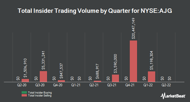 Insider Buying and Selling by Quarter for Arthur J Gallagher & Co (NYSE:AJG)