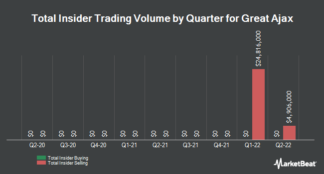Insider Trades by Quarter for Great Ajax (NYSE:AJX)