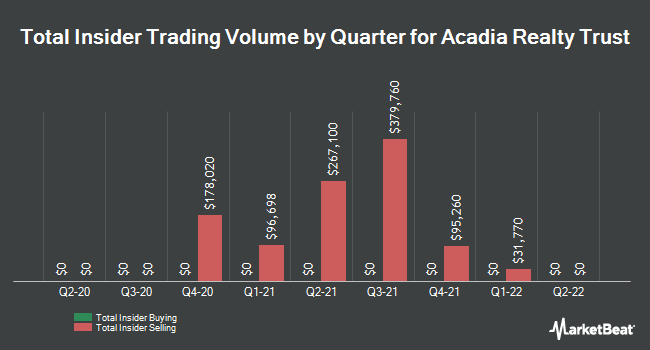 Insider Trades by Quarter for Acadia Realty Trust (NYSE:AKR)