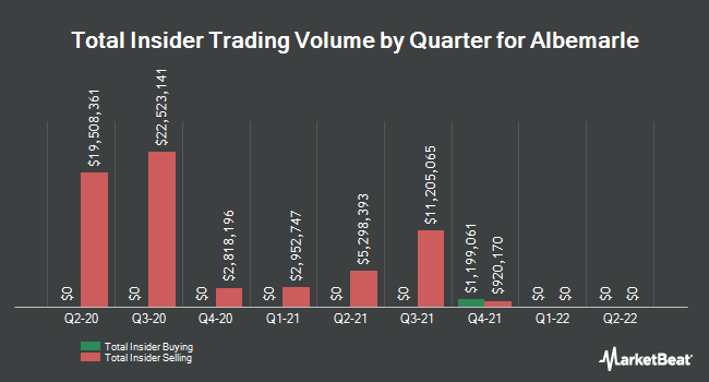 Insider Trades by Quarter for Albemarle Corporation (NYSE:ALB)