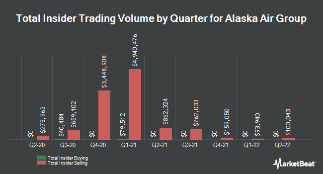 Insider Trades by Quarter for Alaska Air Group (NYSE:ALK)