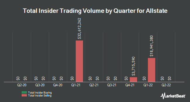 Insider Trades by Quarter for Allstate Corp (NYSE:ALL)