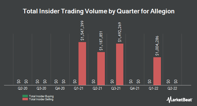 Insider Trades by Quarter for Allegion (NYSE:ALLE)