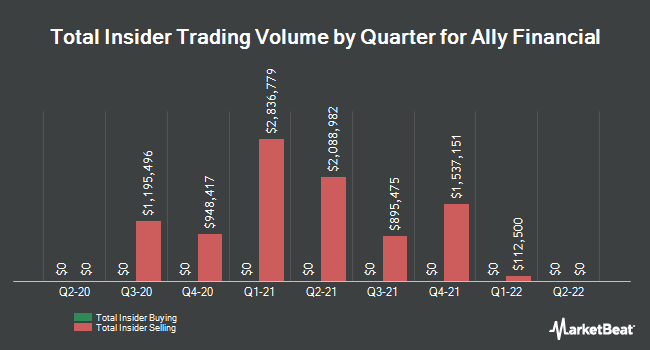 Insider Trades by Quarter for Ally Financial (NYSE:ALLY)