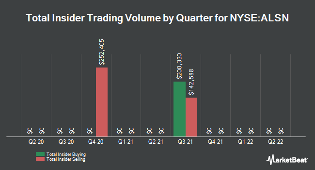 Insider Trades by Quarter for Allison Transmission Holdings (NYSE:ALSN)