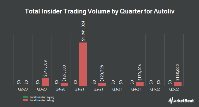 Insider Trades by Quarter for Autoliv (NYSE:ALV)
