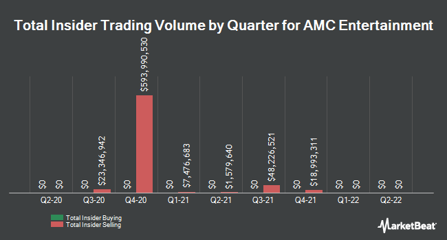 Insider Trades by Quarter for AMC Entertainment Holdings (NYSE:AMC)