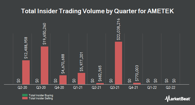Insider Buying and Selling by Quarter for AMETEK (NYSE:AME)