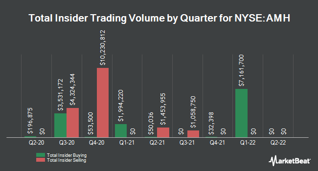 Insider Trades by Quarter for American Homes 4 Rent (NYSE:AMH)