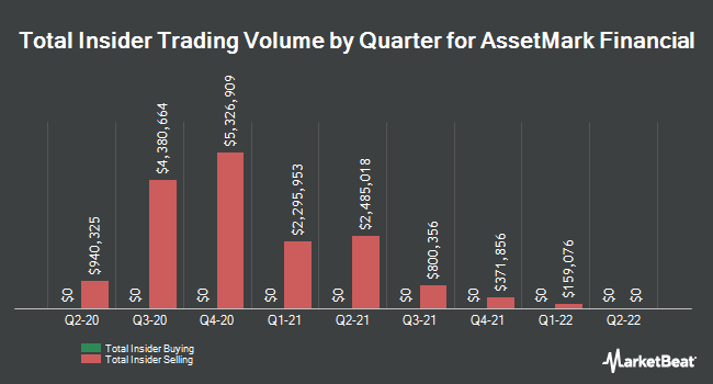 Insider Buying and Selling by Quarter for AssetMark Financial (NYSE:AMK)