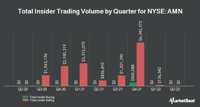 Insider Buying and Selling by Quarter for AMN Healthcare Services (NYSE:AMN)