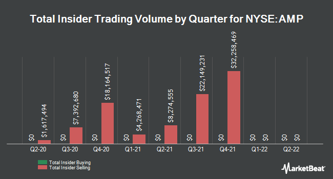 Insider Trades by Quarter for AMERIPRISE FINANCIAL SERVICES, INC. (NYSE:AMP)