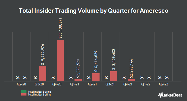 Insider Trades by Quarter for Ameresco (NYSE:AMRC)