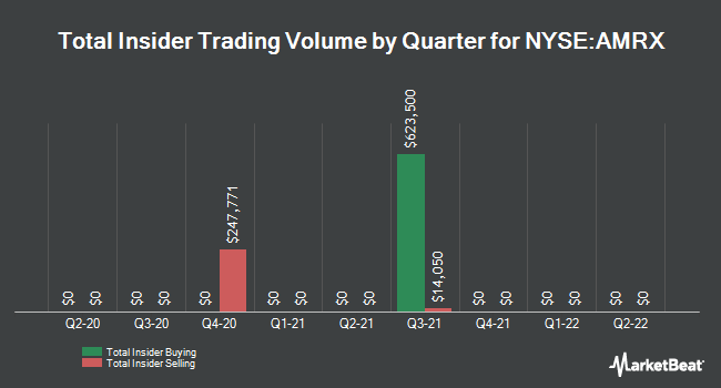 Insider Buying and Selling by Quarter for Amneal Pharmaceuticals (NYSE:AMRX)