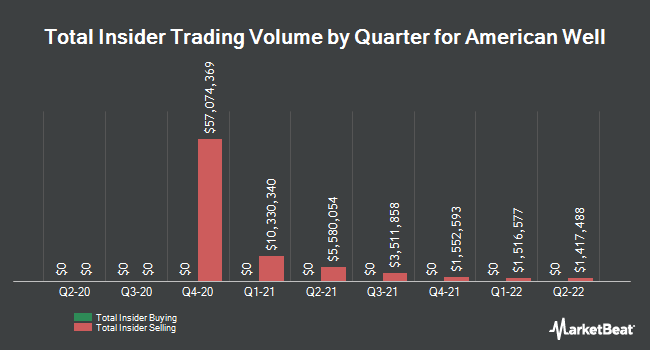 Insider Buying and Selling by Quarter for American Well (NYSE:AMWL)