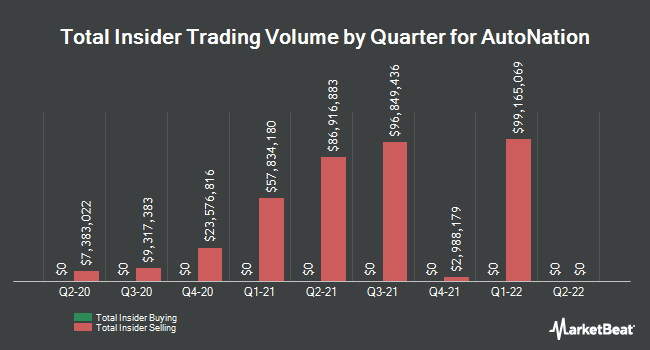 Insider Buying and Selling by Quarter for AutoNation (NYSE:AN)