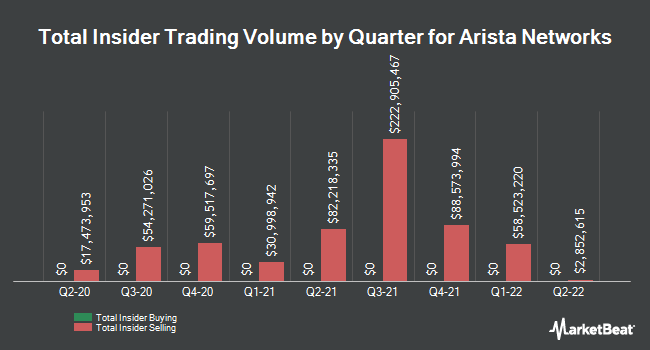 Insider Buying and Selling by Quarter for Arista Networks (NYSE:ANET)