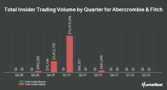 Insider Trades by Quarter for Abercrombie & Fitch (NYSE:ANF)