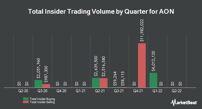 Insider Trades by Quarter for Aon PLC (NYSE:AON)