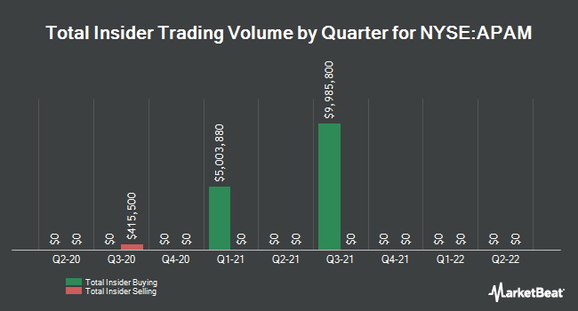 Insider Trades by Quarter for Artisan Partners Asset Management (NYSE:APAM)