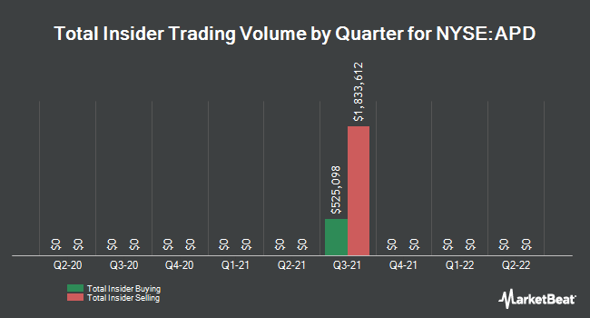 Insider Trades by Quarter for Air Products & Chemicals (NYSE:APD)