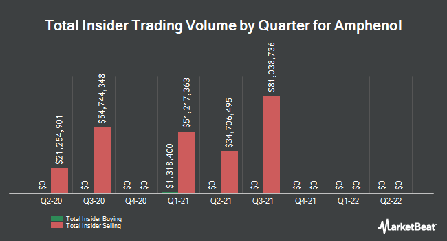 Insider Trades by Quarter for Amphenol Corporation (NYSE:APH)