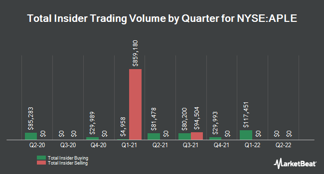Insider Trades by Quarter for Apple Hospitality REIT (NYSE:APLE)