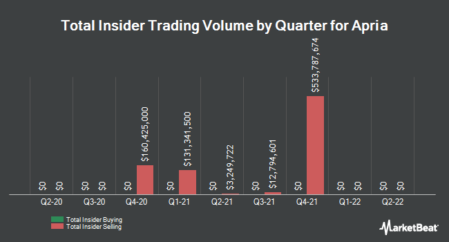 Insider Buying and Selling by Quarter for Apria (NYSE:APR)