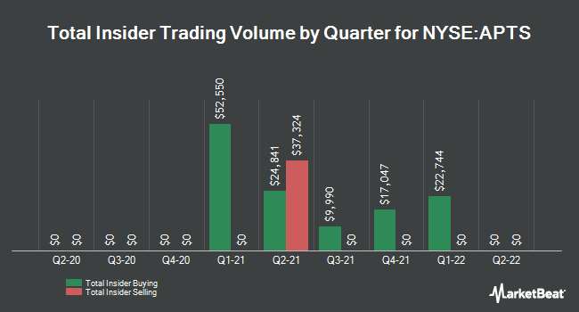 Insider Trades by Quarter for Preferred Apartment Communities (NYSE:APTS)