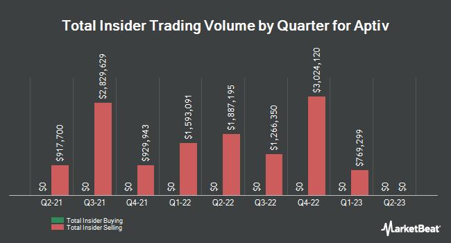 Insider Trading History for Aptiv (NYSE:APTV)