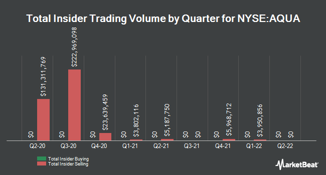 Insider Buying and Selling by Quarter for Evoqua Water Technologies (NYSE:AQUA)