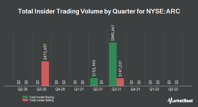 Insider Trades by Quarter for ARC Document Solutions (NYSE:ARC)