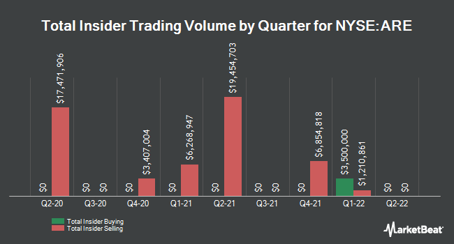 Insider Trades by Quarter for Alexandria Real Estate Equities (NYSE:ARE)