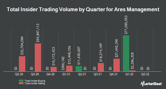 Insider Trades by Quarter for Ares Management LP (NYSE:ARES)