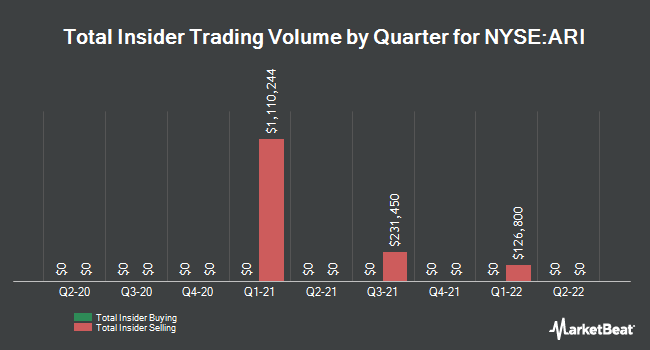 Insider Trades by Quarter for Apollo Commercial Real Estate Finance (NYSE:ARI)