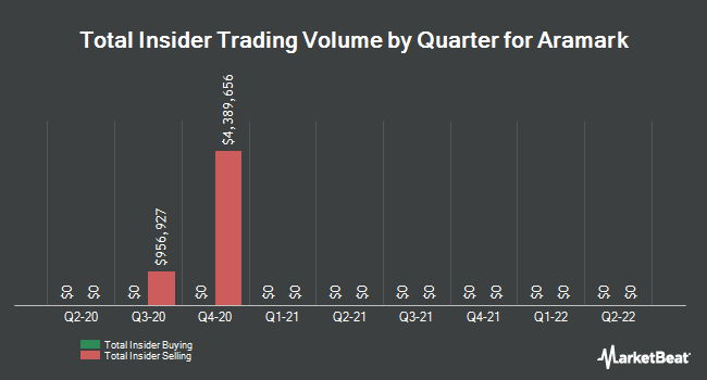 Insider Trades by Quarter for Aramark (NYSE:ARMK)